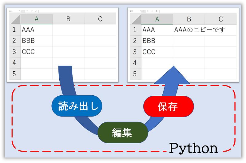 Python-openpyxlによるExcelの編集フロー
