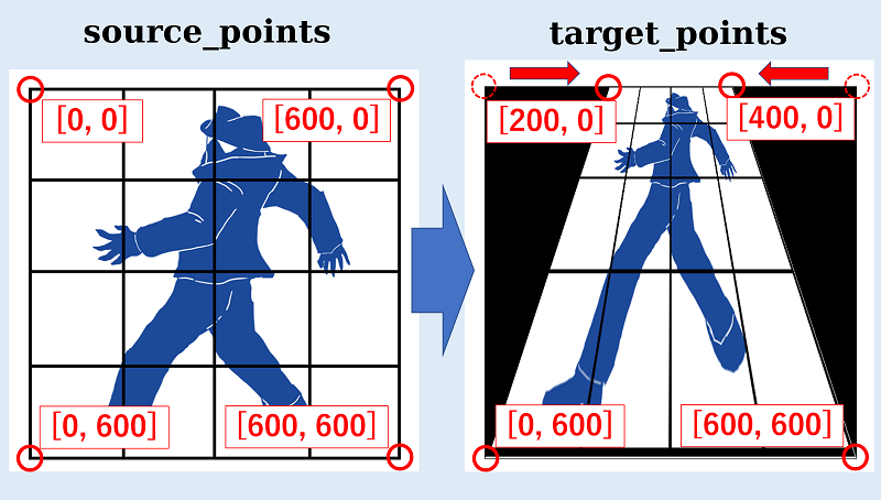 python-OpenCV_射影変換_座標の考え方