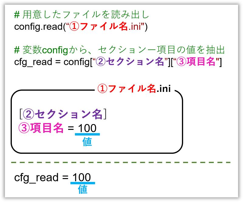 confgparser_セクション_項目の考え方